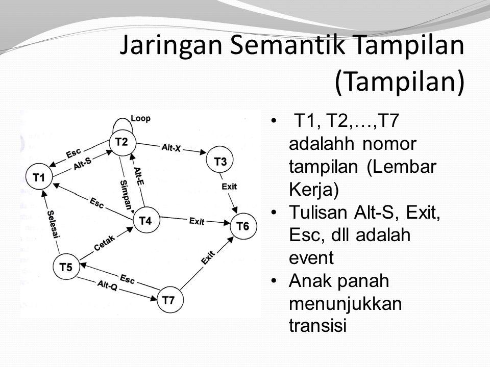 Jaringan Semantik Tampilan (Tampilan) T1, T2,…,T7 adalahh nomor tampilan (Lembar Kerja) Tulisan Alt-S, Exit, Esc, dll adalah event Anak panah menunjukkan transisi
