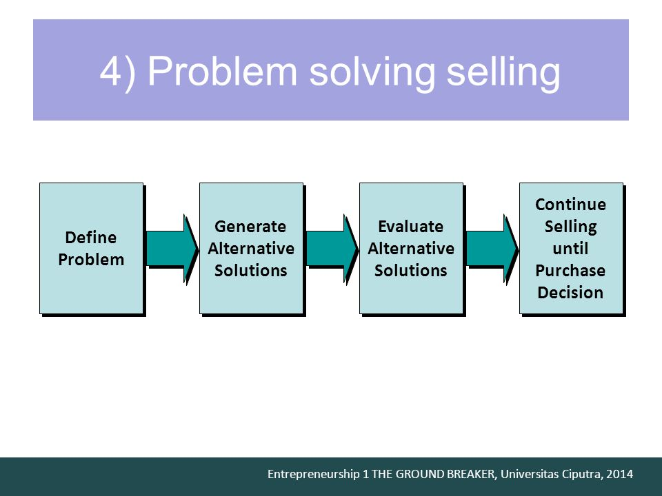 Entrepreneurship 1 THE GROUND BREAKER, Universitas Ciputra, 2014 4) Problem solving selling Define Problem Generate Alternative Solutions Continue Selling until Purchase Decision Evaluate Alternative Solutions