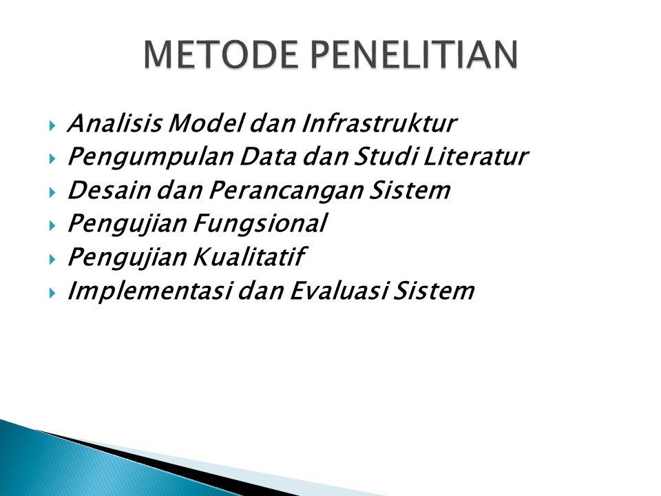  Analisis Model dan Infrastruktur  Pengumpulan Data dan Studi Literatur  Desain dan Perancangan Sistem  Pengujian Fungsional  Pengujian Kualitati
