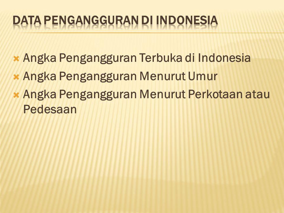  Angka Pengangguran Terbuka di Indonesia  Angka Pengangguran Menurut Umur  Angka Pengangguran Menurut Perkotaan atau Pedesaan