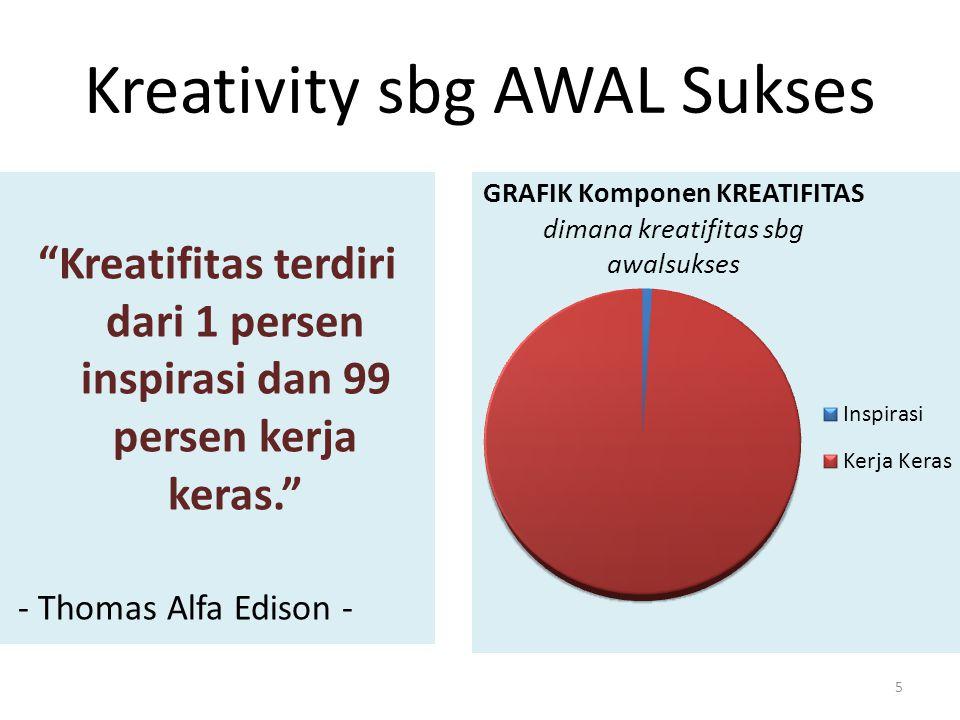 """Kreativity sbg AWAL Sukses """"Kreatifitas terdiri dari 1 persen inspirasi dan 99 persen kerja keras."""" - Thomas Alfa Edison - 5"""