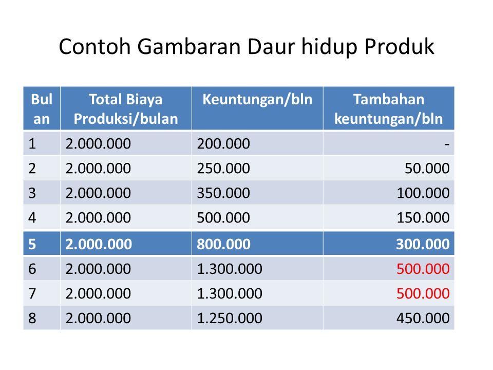 Contoh Gambaran Daur hidup Produk Bul an Total Biaya Produksi/bulan Keuntungan/blnTambahan keuntungan/bln 12.000.000200.000- 22.000.000250.00050.000 3