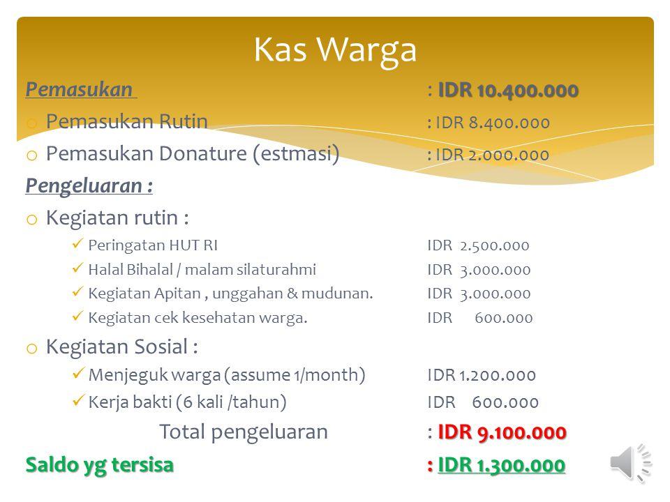  Update jumlah Warga (data 2013) :  Tetap = 58 KK  Boro= 7 KK  Belum tetap = 5 KK Total = 70 KK Ditetapkan iuran = IDR 10.000 / per KK tiap bulan