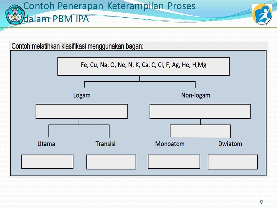 Contoh Penerapan Keterampilan Proses dalam PBM IPA Klasifikasi Proses yang digunakan ilmuwan untuk mengadakan penyusunan atau pengelompokan atas objek