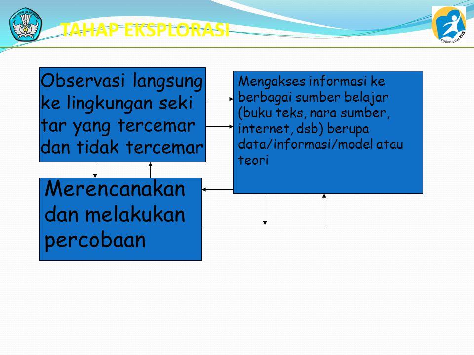 TOPIK: PENCEMARAN UDARA Tahap INVITASI : mengaktifkan memori siswa berkaitan dengan fungsi udara, komponen udara, dan keberadaannya Dalam kegiatan seh