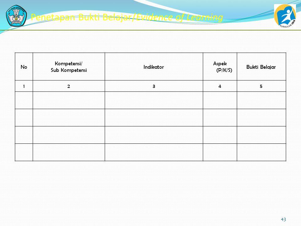 Perencanaan Pembelajaran Project Work 42 Inventarisasi Standar Kompetensi Inventarisasi Jenis Pekerjaan Inventarisasi Jenis Produk (Barang/Jasa) Bukti