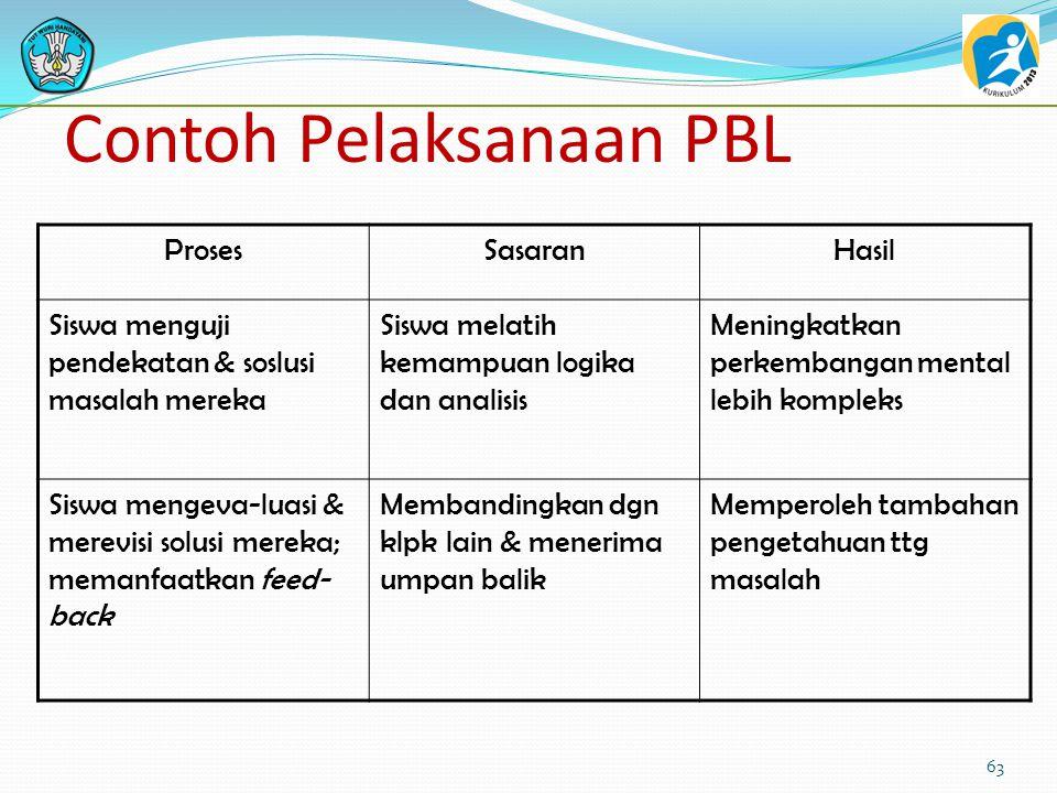 Contoh Pelaksanaan PBL ProsesSasaranHasil Tutor memulai sesi dgn pre-sentasi masalah Siswa dirangsang utk dpt mengidentifikasi masalah konkret Pembela