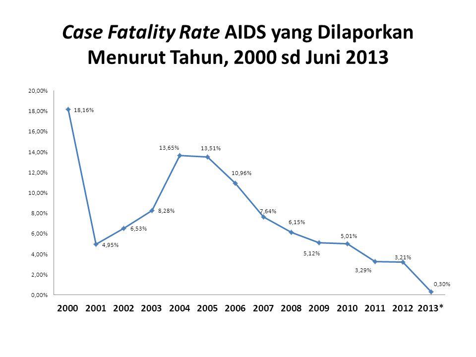 Case Fatality Rate AIDS yang Dilaporkan Menurut Tahun, 2000 sd Juni 2013