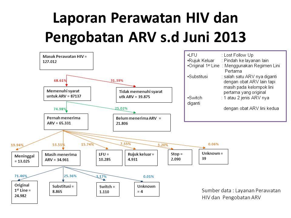 Laporan Perawatan HIV dan Pengobatan ARV s.d Juni 2013 3.17% Masuk Perawatan HIV = 127.012 Memenuhi syarat untuk ARV = 87137 Substitusi = 8.865 Stop =