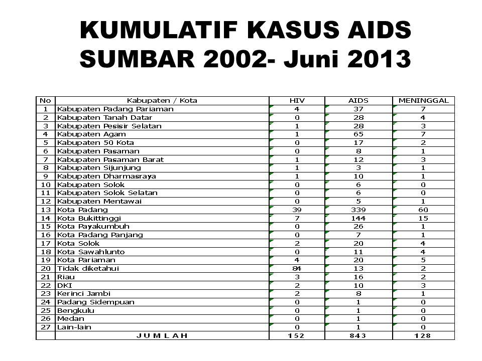 KUMULATIF KASUS AIDS SUMBAR 2002- Juni 2013