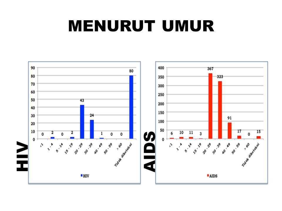 MENURUT UMUR HIVAIDS
