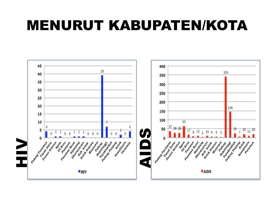 MENURUT KABUPATEN/KOTA HIVAIDS
