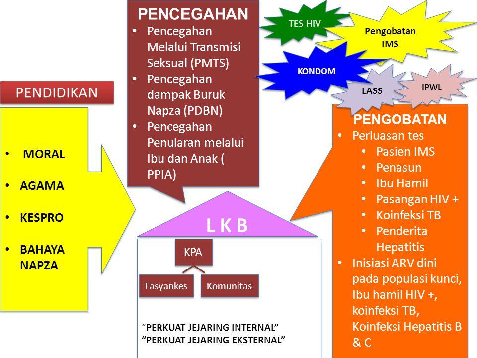 PENDIDIKAN PENCEGAHAN Pencegahan Melalui Transmisi Seksual (PMTS) Pencegahan dampak Buruk Napza (PDBN) Pencegahan Penularan melalui Ibu dan Anak ( PPI