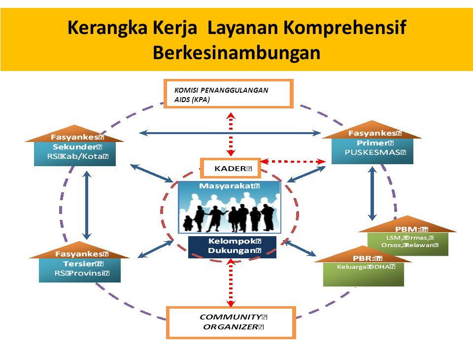 Kerangka Kerja Layanan Komprehensif Berkesinambungan KOMISI PENANGGULANGAN AIDS (KPA)