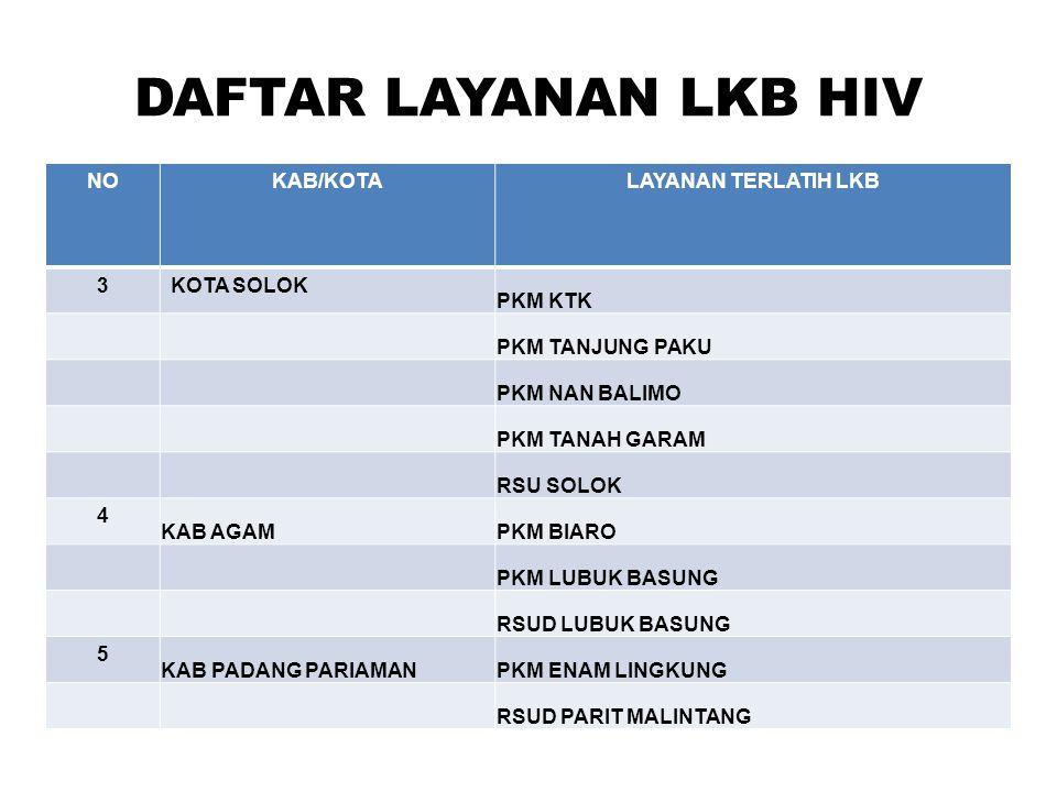 DAFTAR LAYANAN LKB HIV NOKAB/KOTALAYANAN TERLATIH LKB 3KOTA SOLOK PKM KTK PKM TANJUNG PAKU PKM NAN BALIMO PKM TANAH GARAM RSU SOLOK 4 KAB AGAMPKM BIAR