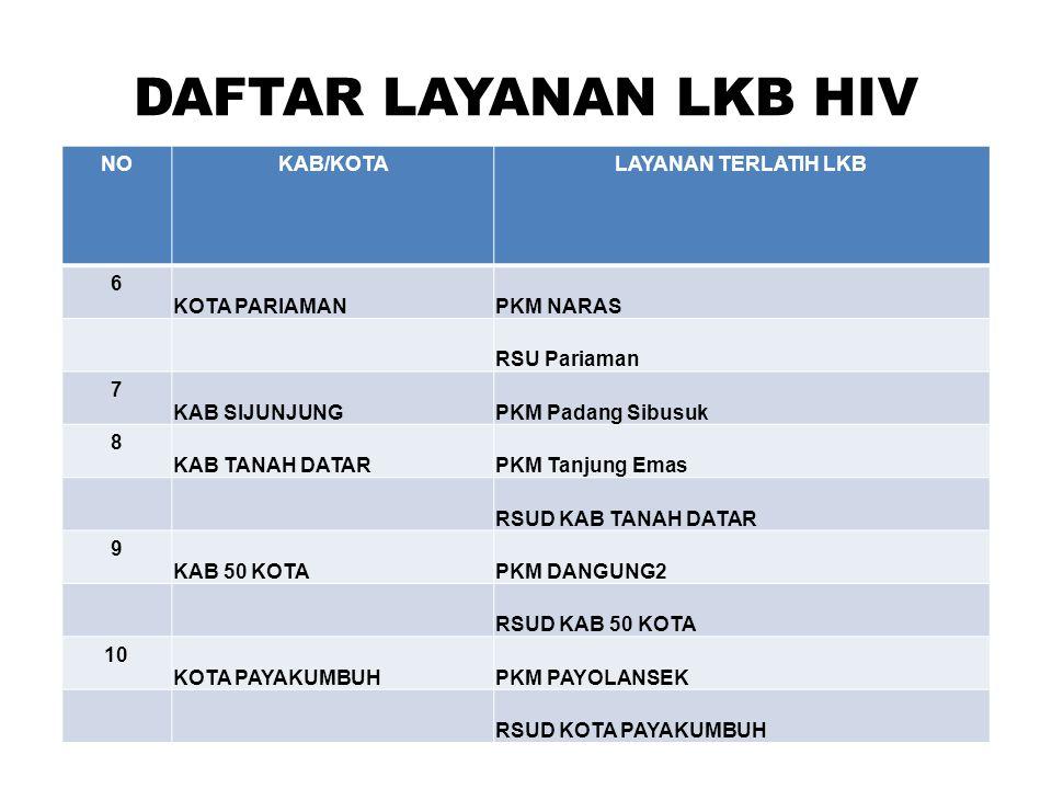 DAFTAR LAYANAN LKB HIV NOKAB/KOTALAYANAN TERLATIH LKB 6 KOTA PARIAMANPKM NARAS RSU Pariaman 7 KAB SIJUNJUNGPKM Padang Sibusuk 8 KAB TANAH DATARPKM Tan