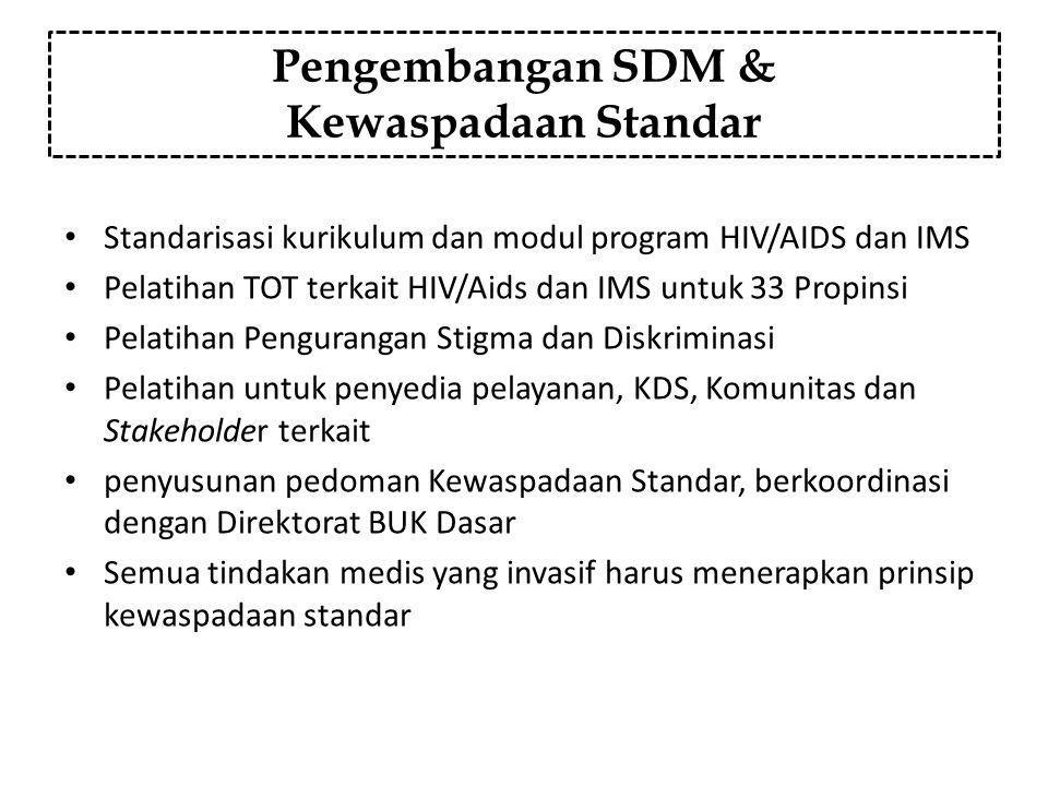Pengembangan SDM & Kewaspadaan Standar Standarisasi kurikulum dan modul program HIV/AIDS dan IMS Pelatihan TOT terkait HIV/Aids dan IMS untuk 33 Propi