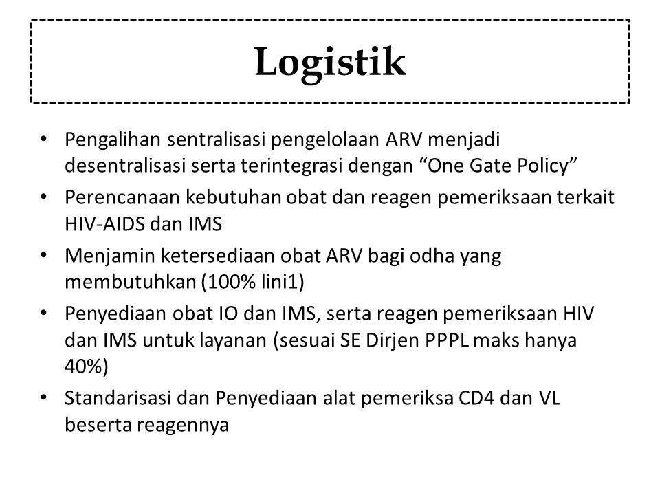 """Logistik Pengalihan sentralisasi pengelolaan ARV menjadi desentralisasi serta terintegrasi dengan """"One Gate Policy"""" Perencanaan kebutuhan obat dan rea"""