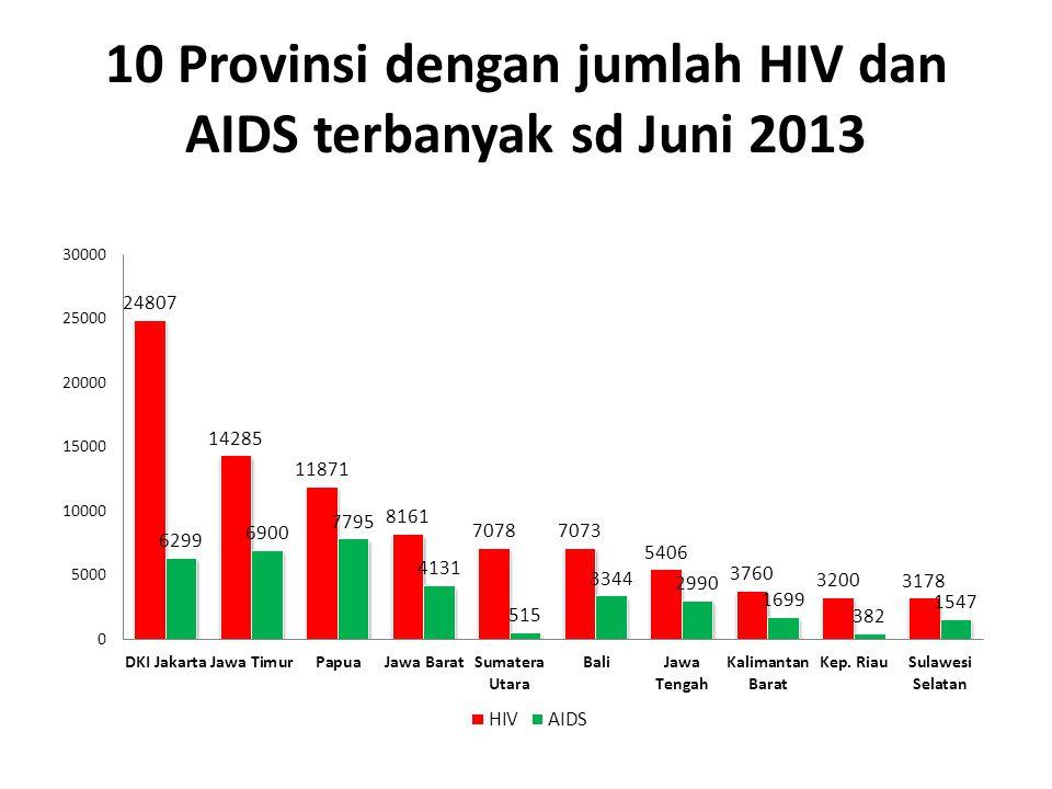 KEGIATAN PENANGGULANGAN PERMENKES 21/2013 Pasal 9 Ayat 1 a.Promosi Kesehatan b.Pencegahan Penularan HIV c.Pemeriksaan Diagnosis HIV d.Pengobatan, perawatan, dan dukungan; dan e.rehabilitasi