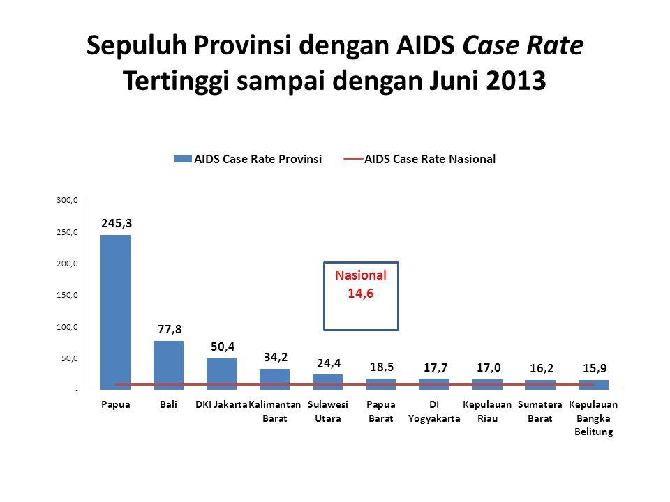 Persentase Infeksi HIV yang Dilaporkan Menurut Jenis Kelamin Tahun 2008- 2013 Sumber Data : Layanan Konseling dan Tes HIV