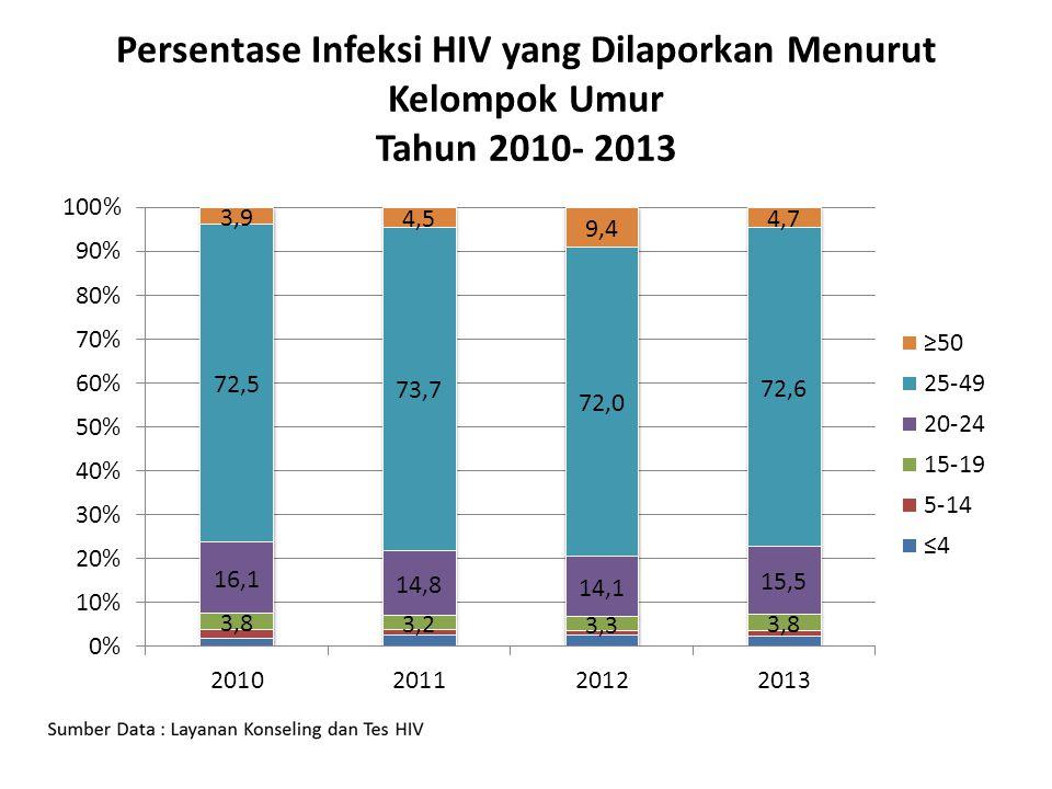Pasal 22  Pemeriksaan diagnosis HIV dilakukan melalui KTS atau TIPK  Pemeriksaan diagnosis HIV harus dilakukan dengan persetujuan pasien  Pengecualian dalam hal:  Penugasan tertentu dalam kedinasan tentara/polisi  Keadaan gawat darurat medis untuk tujuan pengobatan pasien yang secara klinis telah menunjukkan gejala yang mengarah kepada AIDS  Permintaan pihak yang berwenang sesuai ketentuan peraturan perundang-undangan