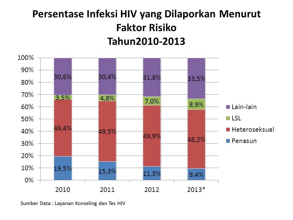 UPAYA PENINGKATAN CAKUPAN TES HIV (Permenkes no 21 Tahun 2013)  Penguatan program TIPK  Penawaran tes HIV kepada:  Pasien IMS  Pasien TB  Ibu hamil (sesuai prevalensi HIV di daerah)  Pasangan odha  Tes ulang (re-testing) populasi kunci tiap 6 bulan