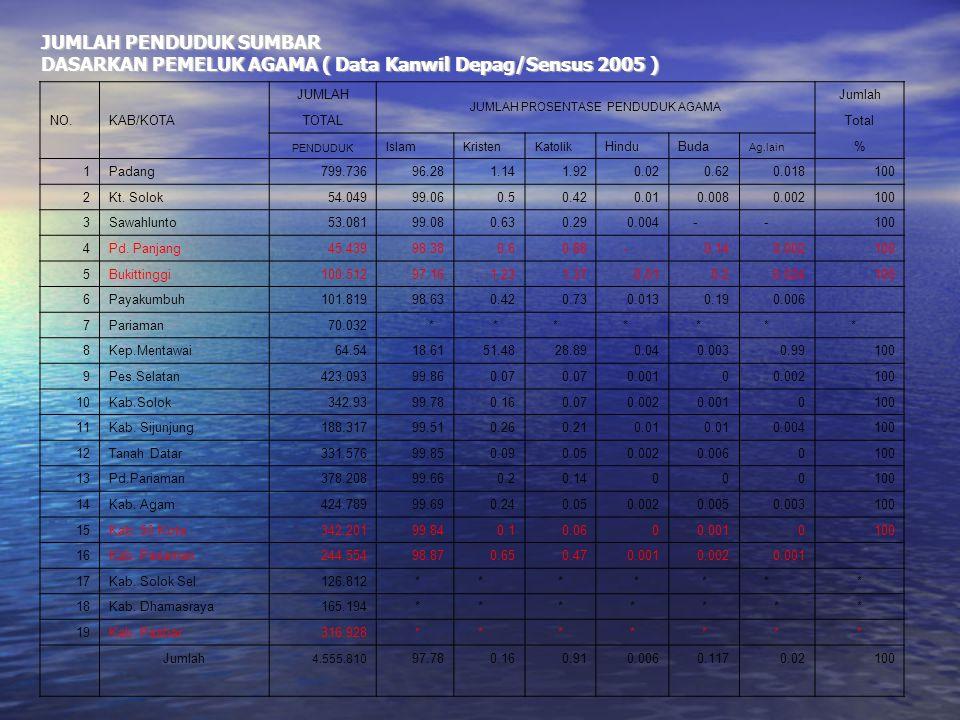 JUMLAH PENDUDUK SUMBAR DASARKAN PEMELUK AGAMA ( Data Kanwil Depag/Sensus 2005 ) JUMLAH JUMLAH PROSENTASE PENDUDUK AGAMA Jumlah NO.KAB/KOTATOTALTotal P