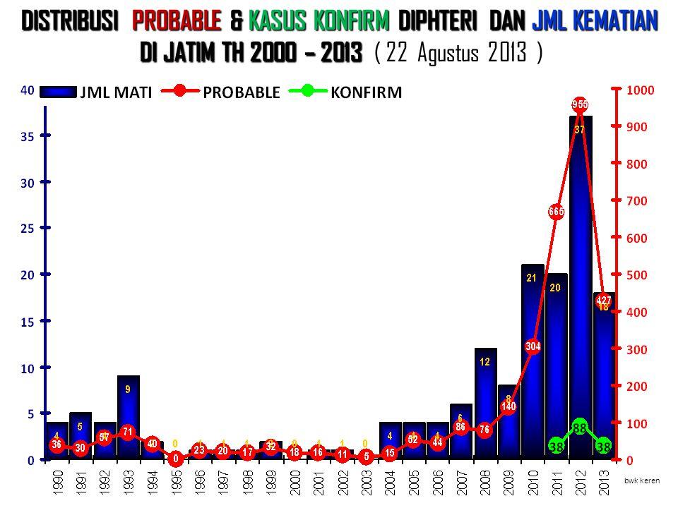 DISTRIBUSI PROBABLE & KASUS KONFIRM DIPHTERI DAN JML KEMATIAN DI JATIM TH 2000 – 2013 DI JATIM TH 2000 – 2013 ( 22 Agustus 2013 ) bwk keren Tahun baga
