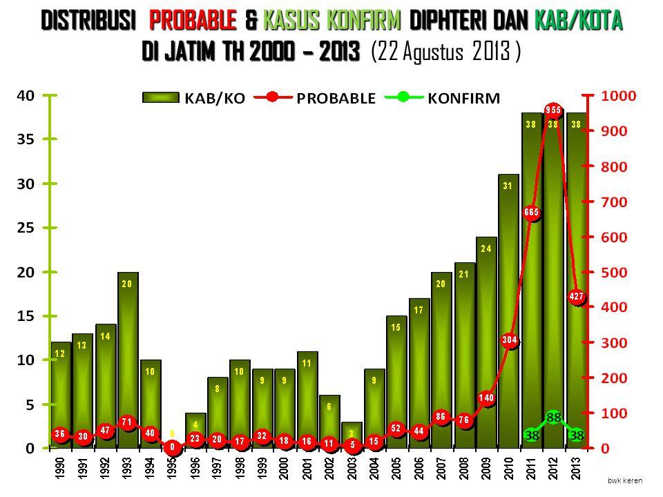 DISTRIBUSI PROBABLE & KASUS KONFIRM DIPHTERI DAN KAB/KOTA DI JATIM TH 2000 – 2013 DI JATIM TH 2000 – 2013 (22 Agustus 2013 ) bwk keren Tahun Jml Kab/K