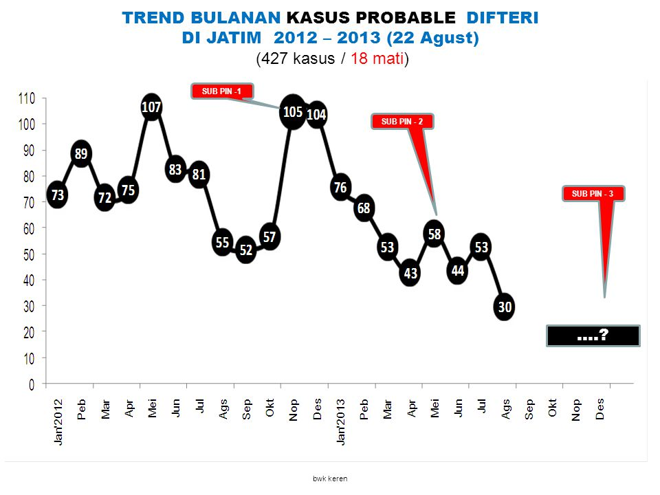 SUB PIN -1 TREND BULANAN KASUS PROBABLE DIFTERI DI JATIM 2012 – 2013 (22 Agust) (427 kasus / 18 mati) bwk keren SUB PIN - 2 SUB PIN - 3....?