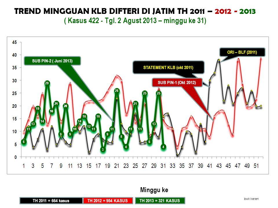 TREND MINGGUAN KLB DIFTERI DI JATIM TH 2011 – 2012 - 2013 ( Kasus 422 - Tgl. 2 Agust 2013 – minggu ke 31) STATEMENT KLB (okt 2011) ORI – BLF (2011) SU