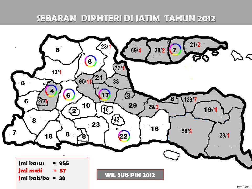 SEBARAN DIPHTERI DI JATIM TAHUN 2012 17 1 2 Jml kasus = 955 Jml mati = 37 Jml kab/ko = 38 WIL SUB PIN 2012 23/1 3395/11 13/1 8 6 4 6 6 8 7 10 6 23 18