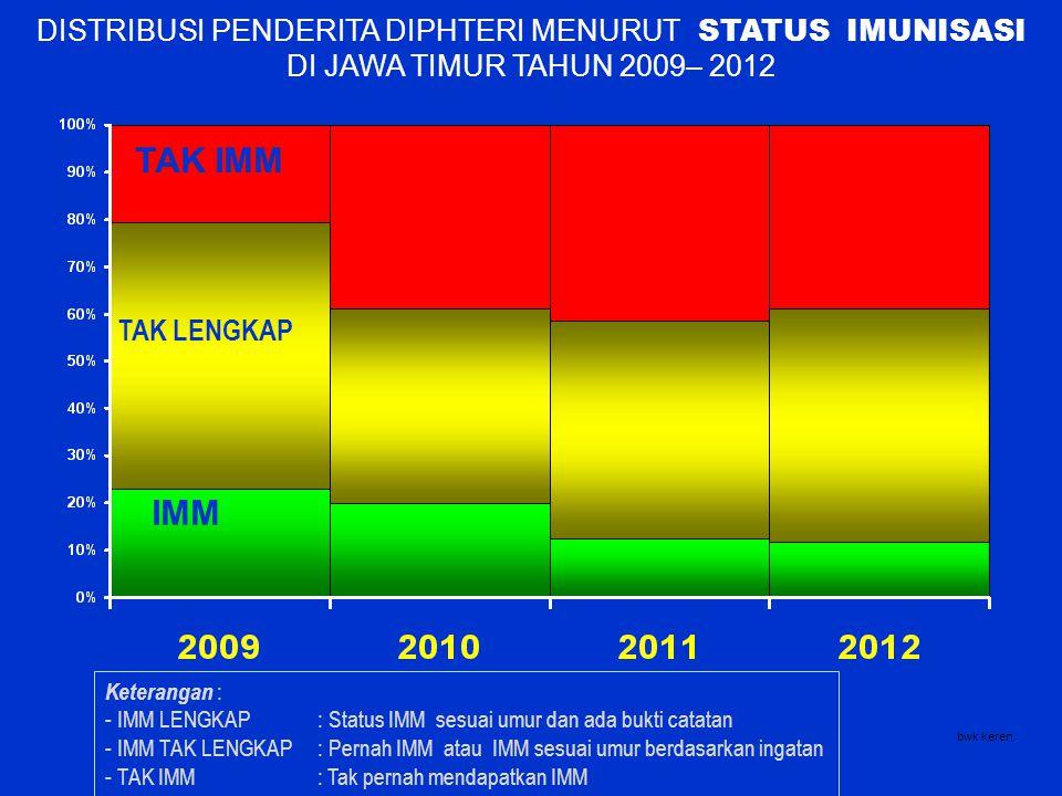 DISTRIBUSI PENDERITA DIPHTERI MENURUT STATUS IMUNISASI DI JAWA TIMUR TAHUN 2009– 2012 Bagaimana Status imunisasi Penderita...? TAK IMM IMM TAK LENGKAP