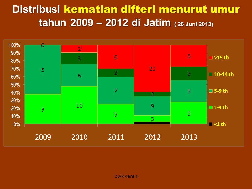 Distribusi kematian difteri menurut umur tahun 2009 – 2012 di Jatim ( 28 Juni 2013) bwk keren