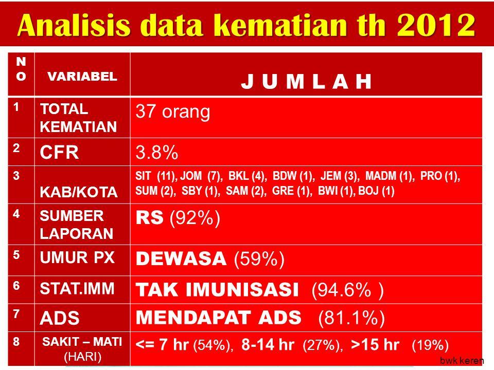 Analisis data kematian th 2012 kematian NONOVARIABEL J U M L A H 1 TOTAL KEMATIAN 37 orang 2 CFR3.8% 3 KAB/KOTA SIT (11), JOM (7), BKL (4), BDW (1), J