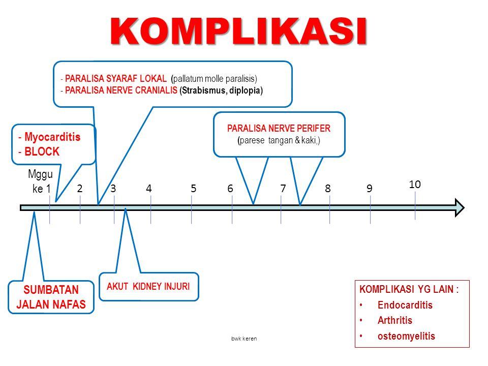 KOMPLIKASI Mggu ke 1 2 3 4 5 6 7 8 9 10 - Myocarditis - BLOCK - PARALISA SYARAF LOKAL ( pallatum molle paralisis) - PARALISA NERVE CRANIALIS (Strabism