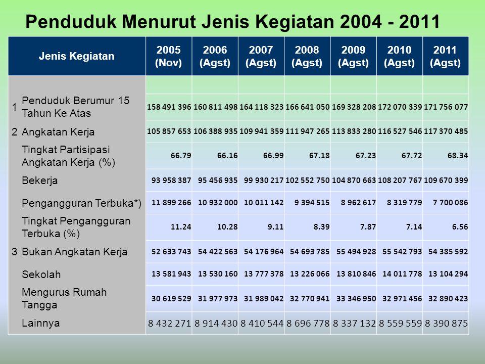 Penduduk Menurut Jenis Kegiatan 2004 - 2011 Jenis Kegiatan 2005 (Nov) 2006 (Agst) 2007 (Agst) 2008 (Agst) 2009 (Agst) 2010 (Agst) 2011 (Agst) 1 Pendud