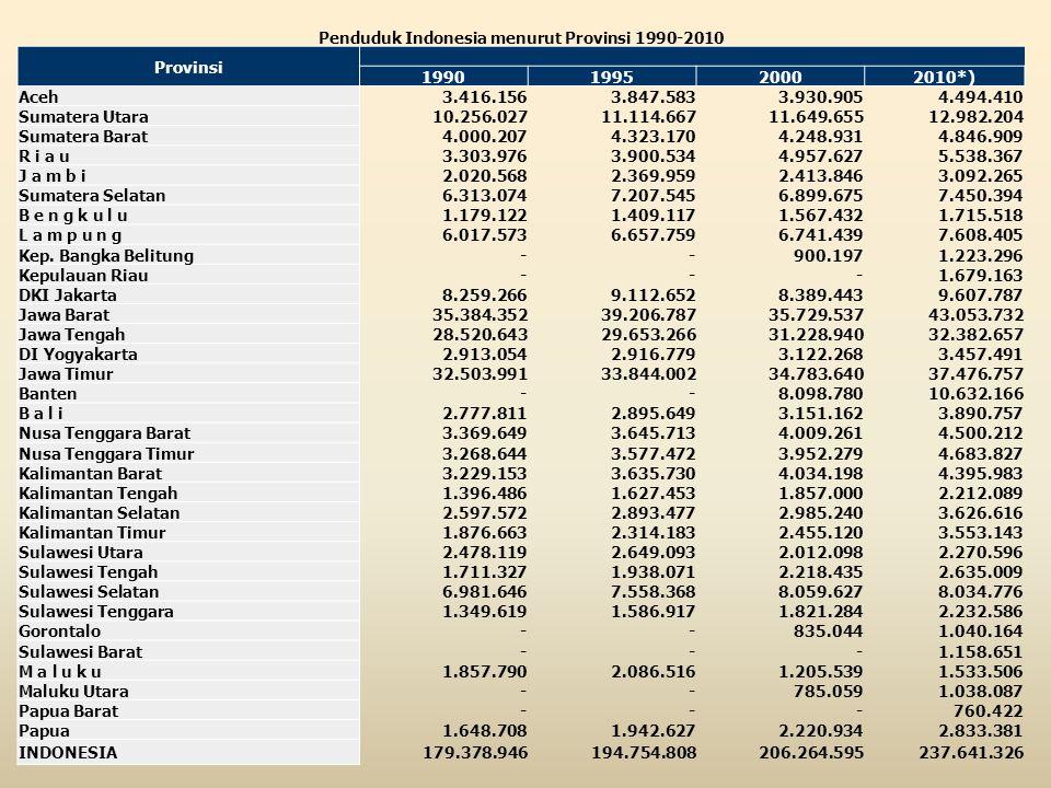 Penduduk Indonesia menurut Provinsi 1990-2010 Provinsi 1990199520002010*) Aceh3.416.1563.847.5833.930.9054.494.410 Sumatera Utara10.256.02711.114.6671