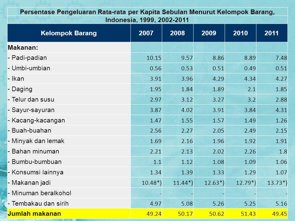 Persentase Pengeluaran Rata-rata per Kapita Sebulan Menurut Kelompok Barang, Indonesia, 1999, 2002-2011 Kelompok Barang20072008200920102011 Makanan: -