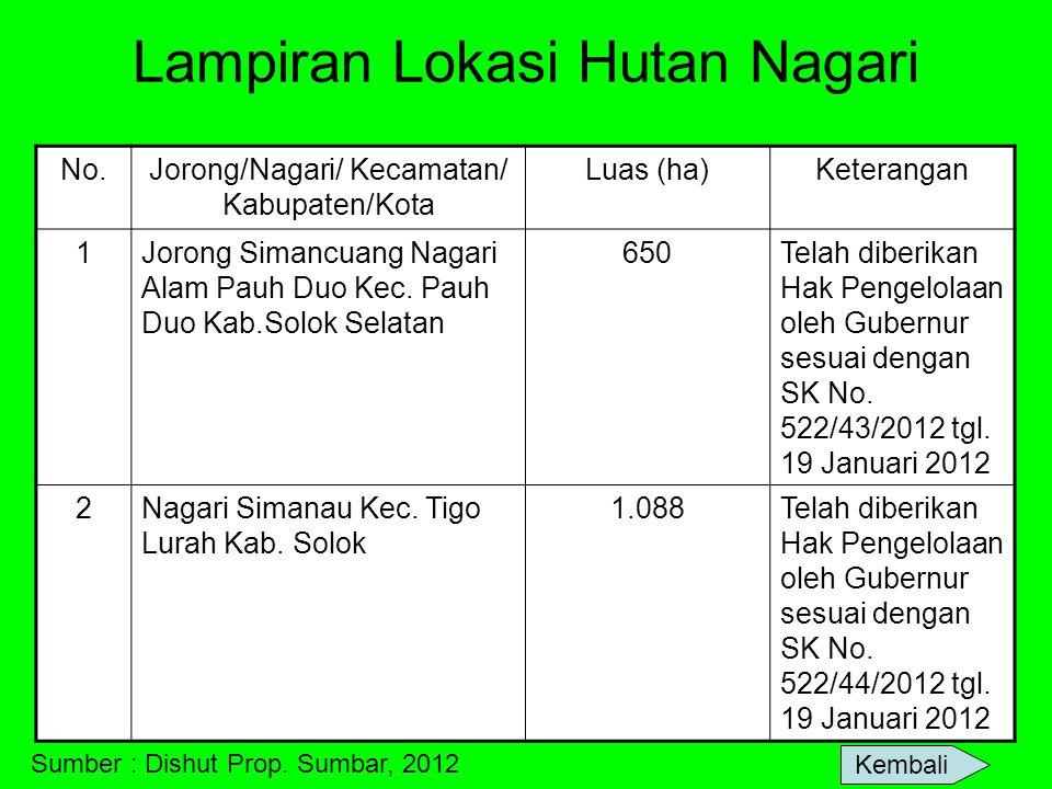 Lampiran Lokasi Hutan Nagari No.Jorong/Nagari/ Kecamatan/ Kabupaten/Kota Luas (ha)Keterangan 1Jorong Simancuang Nagari Alam Pauh Duo Kec. Pauh Duo Kab