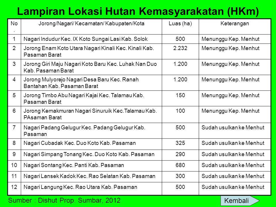 Lampiran Lokasi Hutan Kemasyarakatan (HKm) No. Jorong/Nagari/ Kecamatan/ Kabupaten/KotaLuas (ha)Keterangan 1Nagari Indudur Kec. IX Koto Sungai Lasi Ka