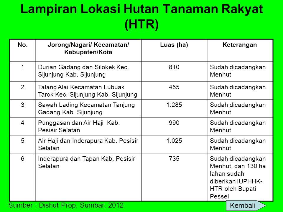 Lampiran Lokasi Hutan Tanaman Rakyat (HTR) No.Jorong/Nagari/ Kecamatan/ Kabupaten/Kota Luas (ha)Keterangan 1Durian Gadang dan Silokek Kec. Sijunjung K