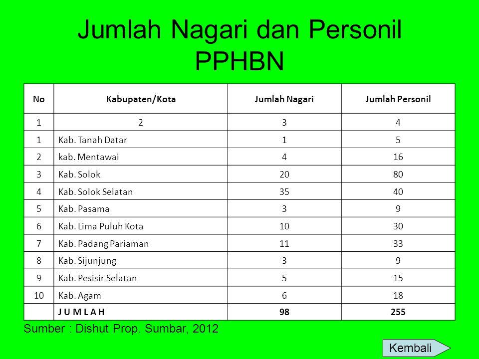 Jumlah Nagari dan Personil PPHBN NoKabupaten/KotaJumlah NagariJumlah Personil 1234 1Kab. Tanah Datar15 2kab. Mentawai416 3Kab. Solok2080 4Kab. Solok S