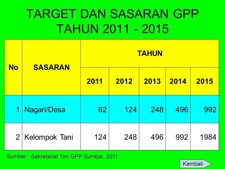 TARGET DAN SASARAN GPP TAHUN 2011 - 2015 NoSASARAN TAHUN 20112012201320142015 1Nagari/Desa62124248496992 2Kelompok Tani1242484969921984 Kembali Sumber