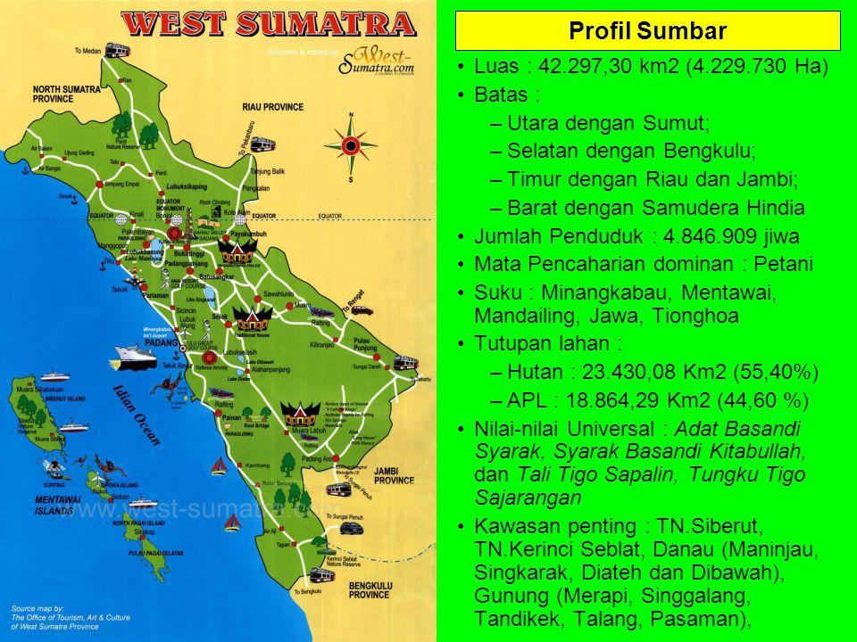 Profil Sumbar Luas : 42.297,30 km2 (4.229.730 Ha) Batas : –Utara dengan Sumut; –Selatan dengan Bengkulu; –Timur dengan Riau dan Jambi; –Barat dengan S