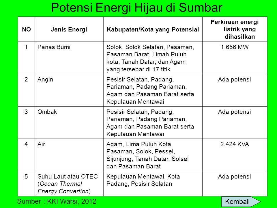 Potensi Energi Hijau di Sumbar NOJenis EnergiKabupaten/Kota yang Potensial Perkiraan energi listrik yang dihasilkan 1Panas BumiSolok, Solok Selatan, P