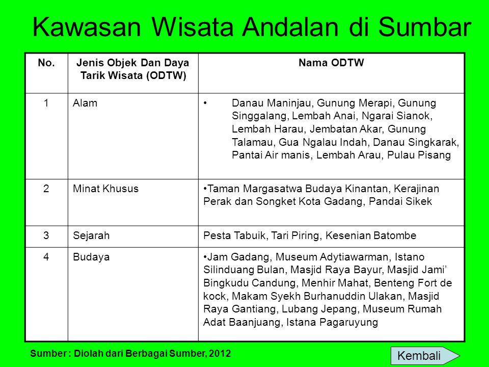 Kawasan Wisata Andalan di Sumbar No.Jenis Objek Dan Daya Tarik Wisata (ODTW) Nama ODTW 1AlamDanau Maninjau, Gunung Merapi, Gunung Singgalang, Lembah A