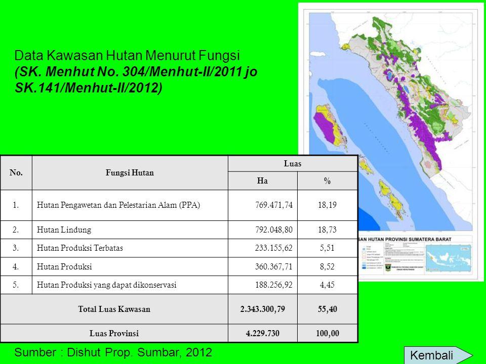 No.Fungsi Hutan Luas Ha% 1.Hutan Pengawetan dan Pelestarian Alam (PPA)769.471,7418,19 2.Hutan Lindung792.048,8018,73 3.Hutan Produksi Terbatas233.155,