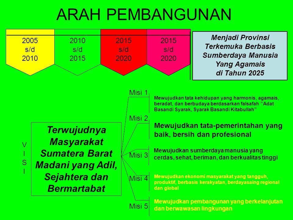 2015 s/d 2020 2015 s/d 2020 2010 s/d 2015 2005 s/d 2010 ARAH PEMBANGUNAN Menjadi Provinsi Terkemuka Berbasis Sumberdaya Manusia Yang Agamais di Tahun