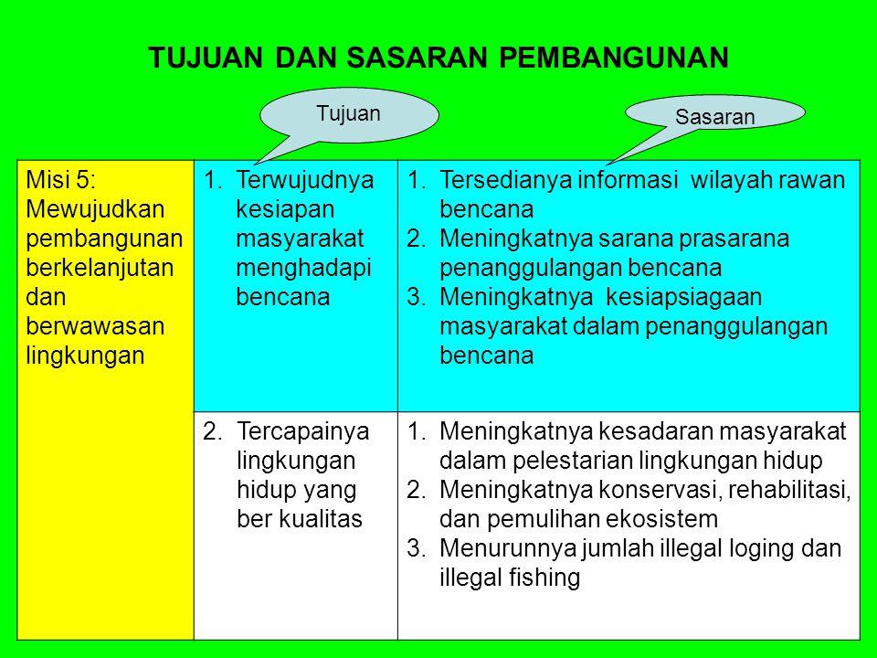 Misi 5: Mewujudkan pembangunan berkelanjutan dan berwawasan lingkungan 1.Terwujudnya kesiapan masyarakat menghadapi bencana 1.Tersedianya informasi wi